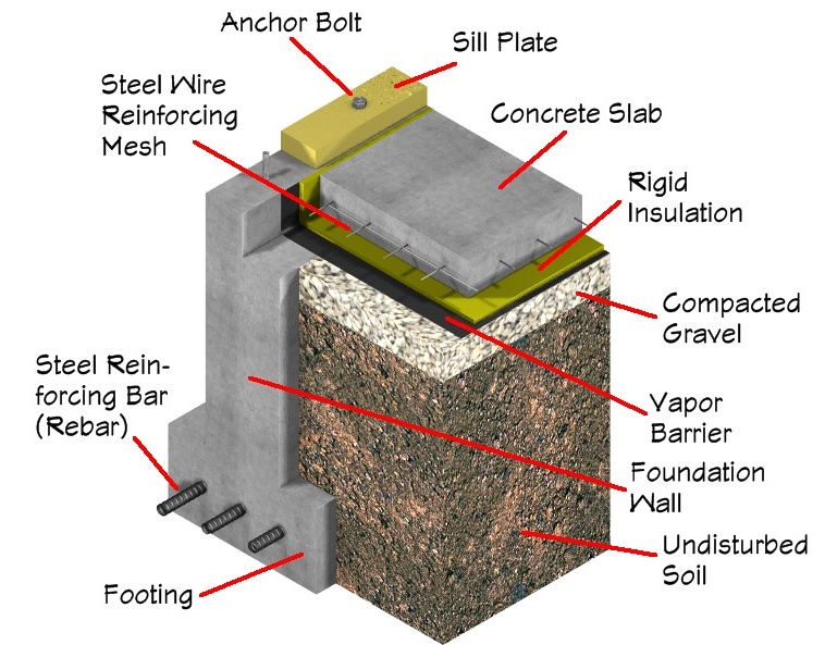 Anatomy Of A Conventional Slab Over Poured Concrete Foundation.