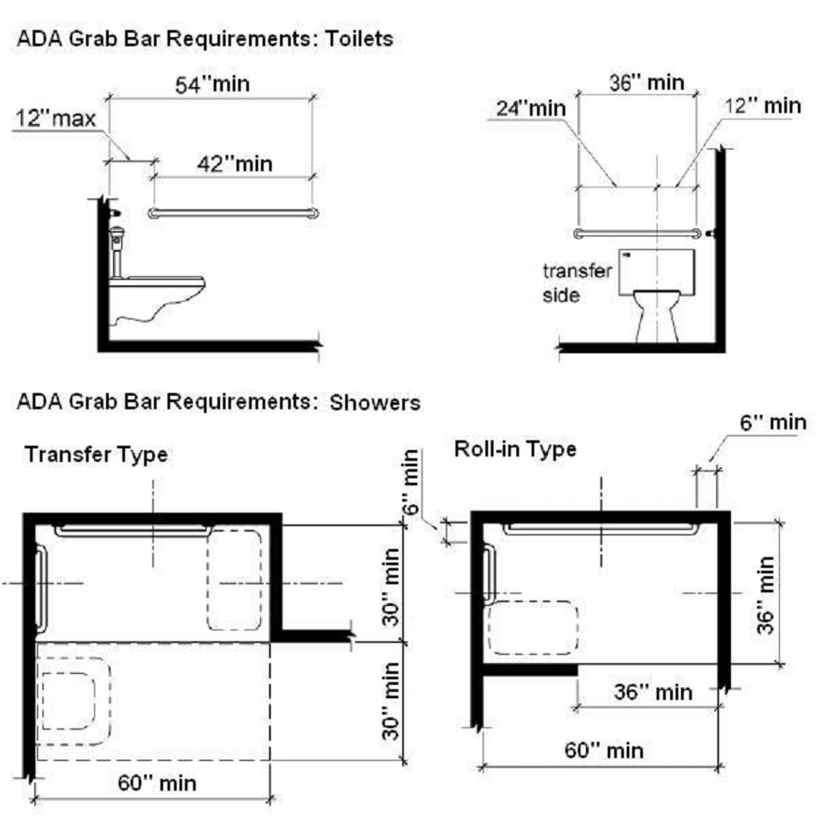 Ada Bathroom With Shower Requirements rules of good bathroom design illustrated. | homeowner guide