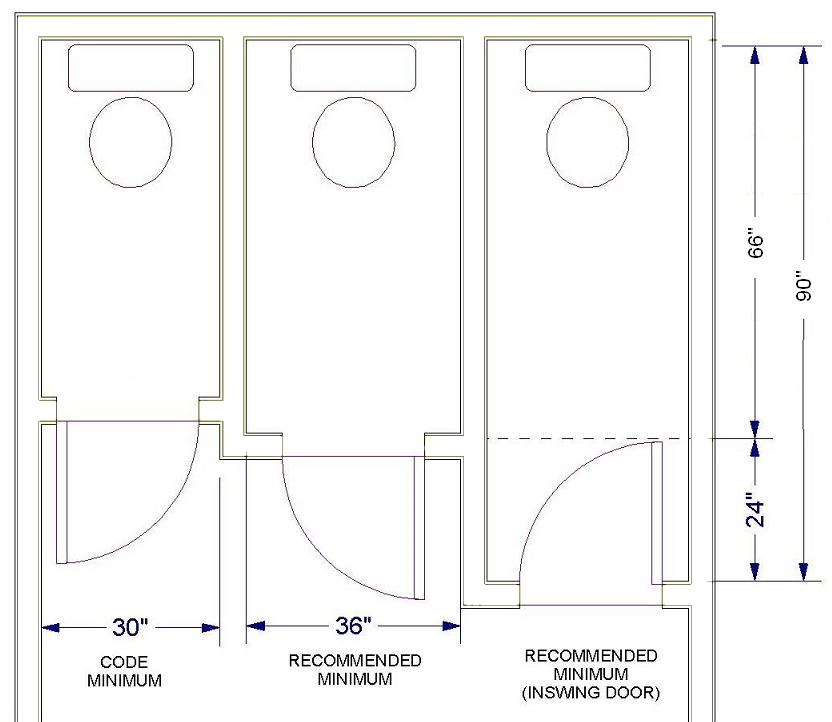Normal Bathroom Stall Size rules of good bathroom design illustrated. | homeowner guide