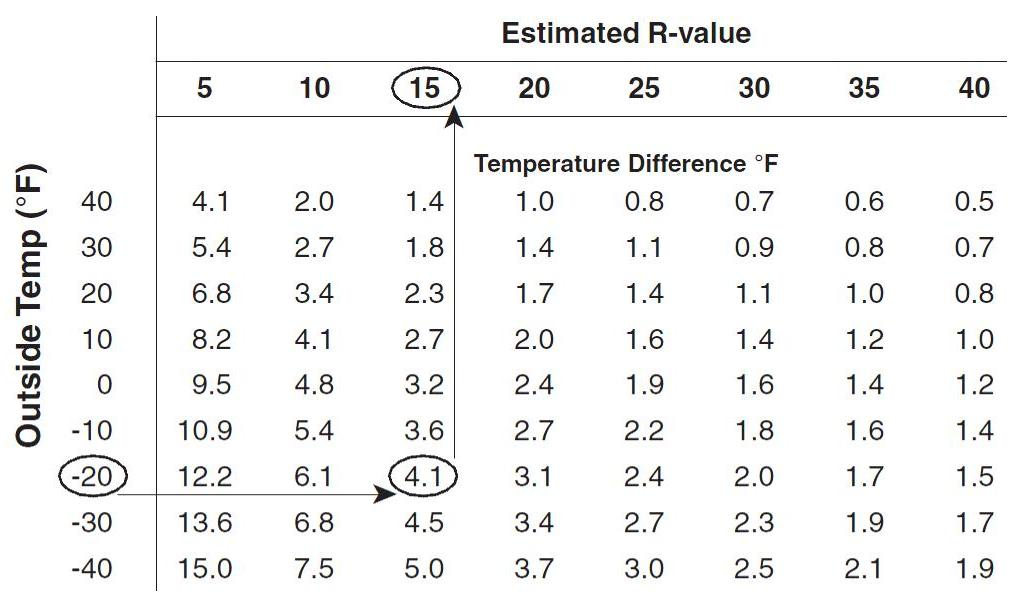 R-Value Table