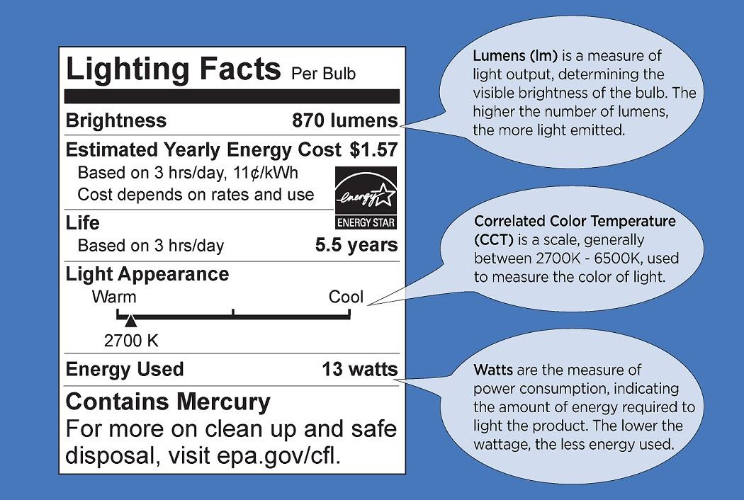 efficient & effective kitchen lighting | homeowner guide | kitchen