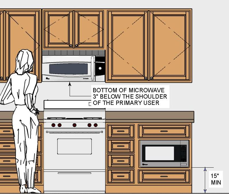 Kitchen Design Dishwasher Placement the thirty-one kitchen design rules, illustrated | homeowner guide